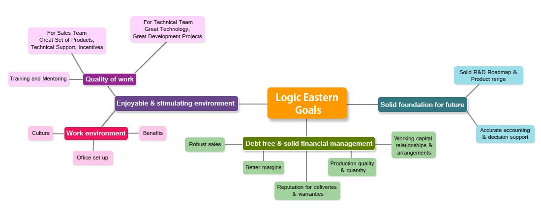 logic eastern goal
